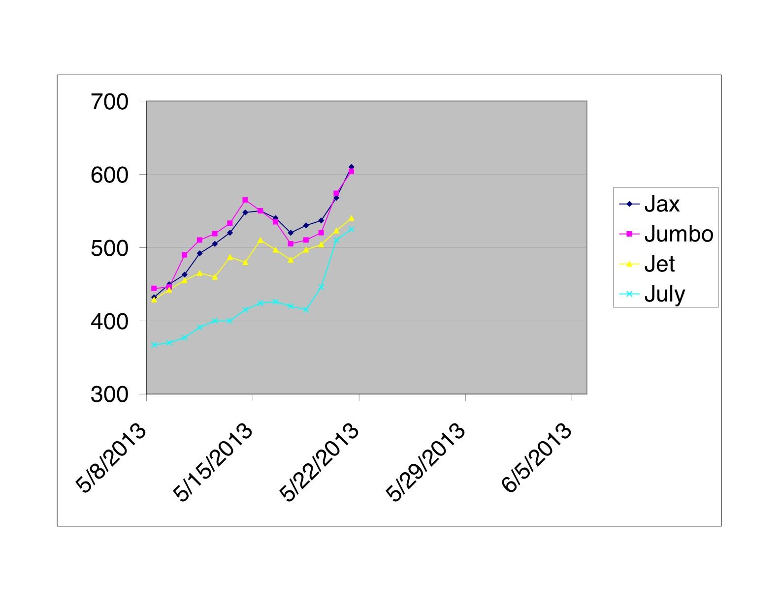 Kitten growth chart yetmorefosterkittens jumbo jet weights nvjuhfo Images